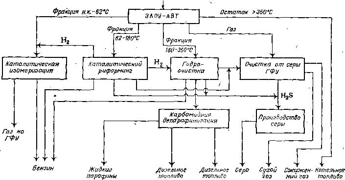 Поточная схема неглубокой
