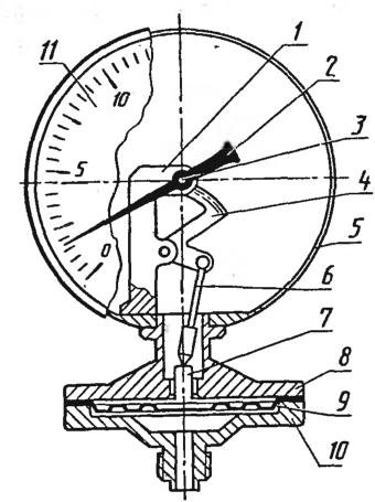 Деформационный манометр с