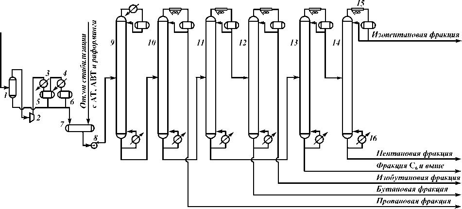 Схема газофракционирующей