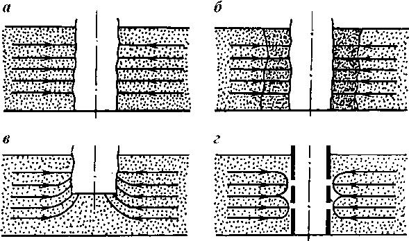 Схема притока и