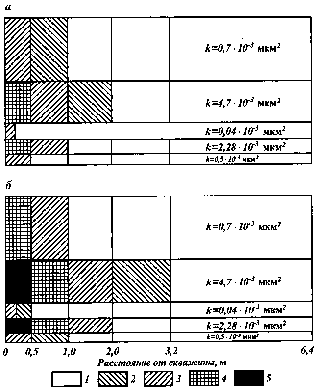 Разностно-аналитический подход