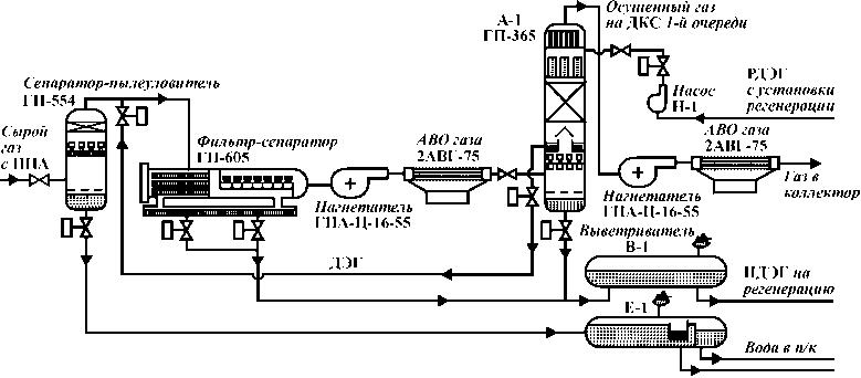 Схема двухступенчатой осушки