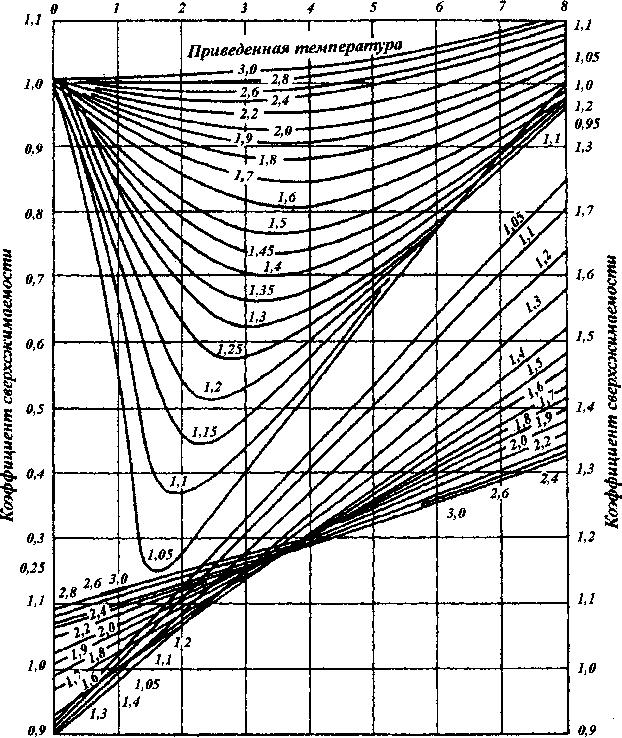 Вязкость углекислого газа метров в секун