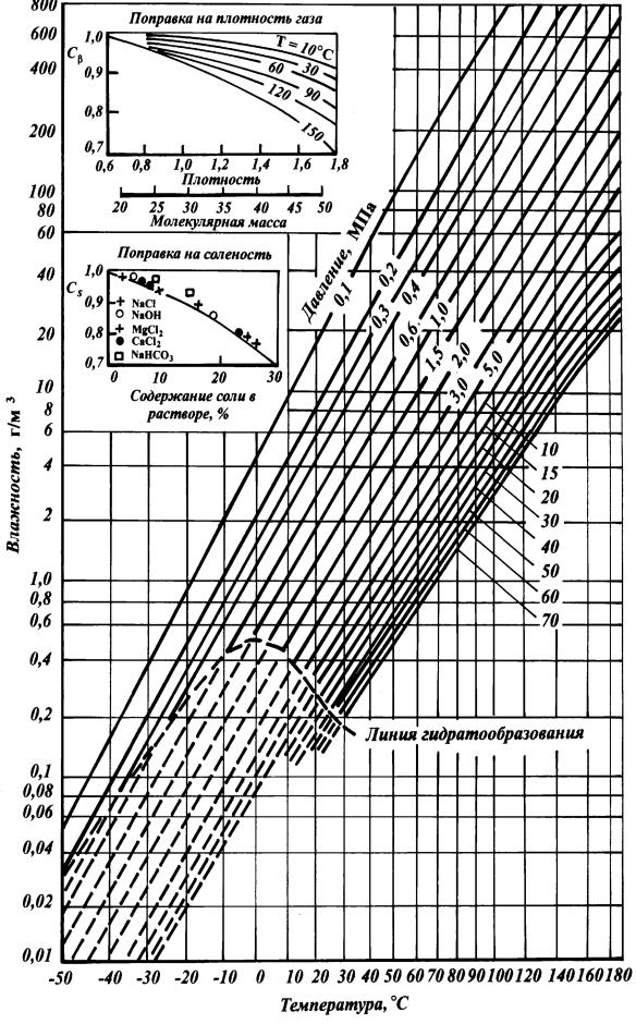 Подогреватель высокого давления ПВД 250-23-2,5 Рубцовск