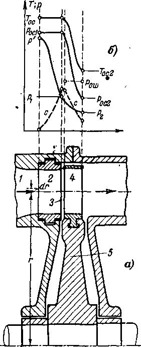 Схема ступени турбины в осевом