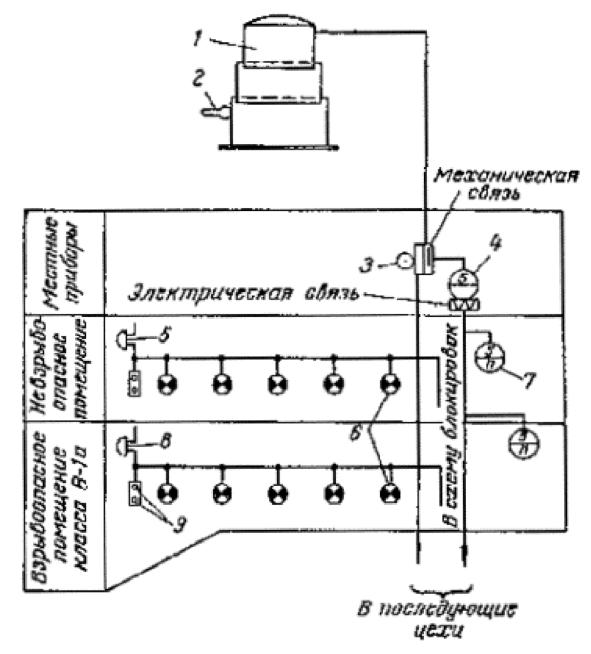 Инструкция по определению скорости коррозии 18 октября 1983 г