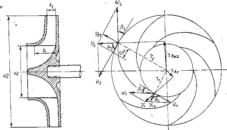 центробежного насоса и «а