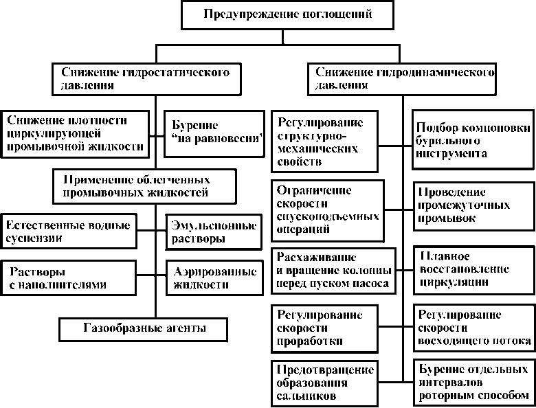 Схема факторов